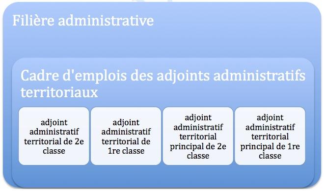 f2e1fd09d9d Le cadre d emplois des adjoints administratifs territoriaux  JPEG  La fonction  publique territoriale ...